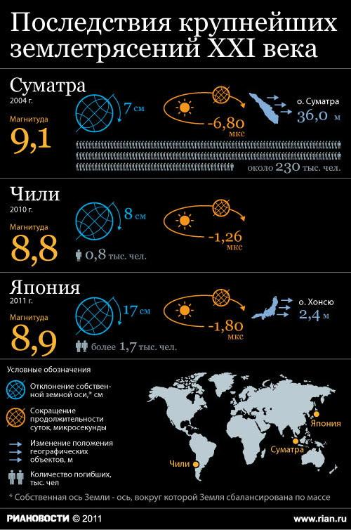 Последствия крупнейших землетрясений XXI века