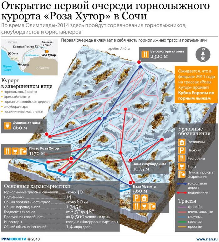 Открытие первой очереди горнолыжного курорта «Роза Хутор» в Сочи