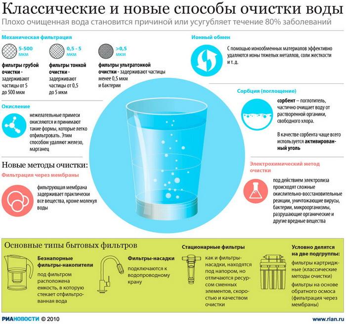 Классические и новые способы очистки воды