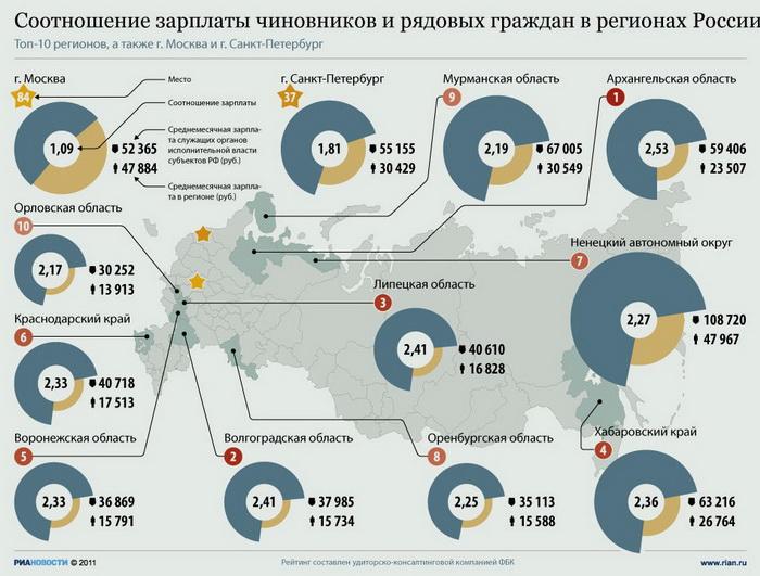 Соотношение зарплаты чиновников и рядовых граждан в регионах России