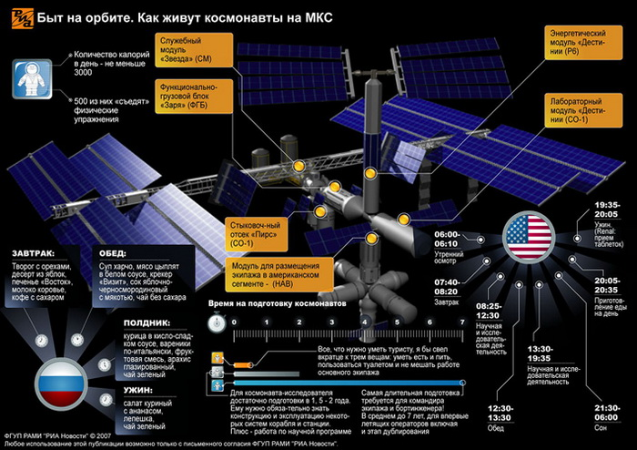 Быт на орбите. Как живут космонавты на МКС