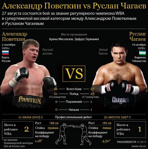 Александр Поветкин vs Руслан Чагаев