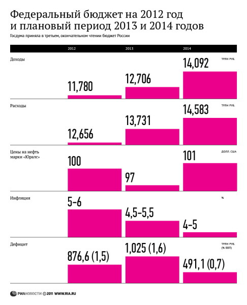 Федеральный бюджет на 2012 год и плановый период 2013 и 2014 годов