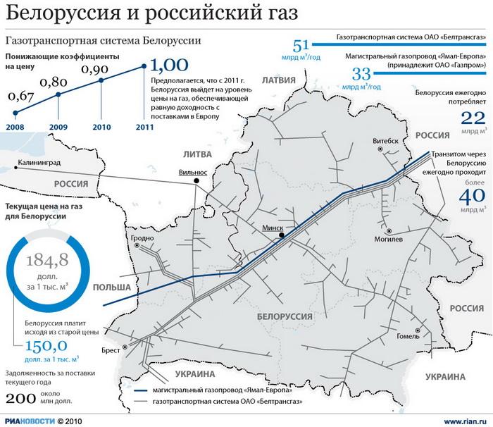 Белоруссия и российский газ