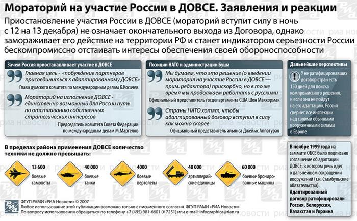 Мораторий на участие России в ДОВСЕ. Заявления и реакции