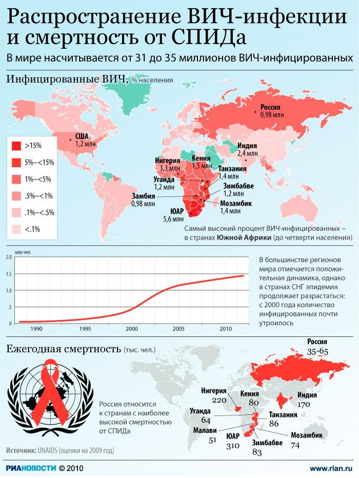 Распространение ВИЧ-инфекции и смертность от СПИДа