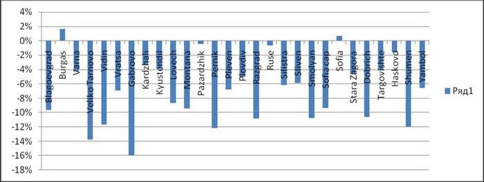 Динамика цен с начала 2011 по городам Болгарии. Фото предоставлено пресс-службой  консалтингового портала по инвестициям в недвижимость Indriksons.ru