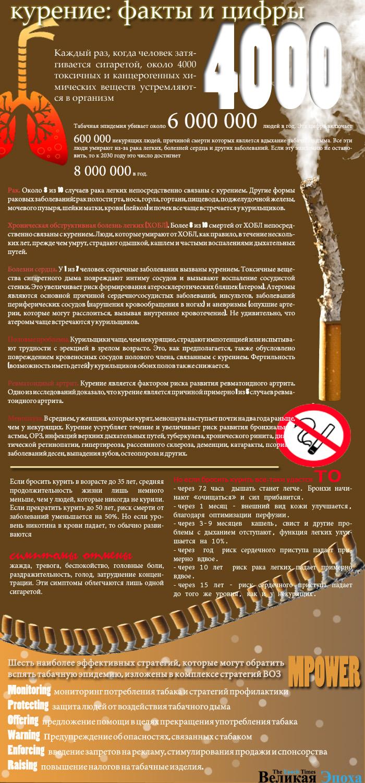 Табачная эпидемия. Инфографика: Кирилл Белан/Великая Эпоха