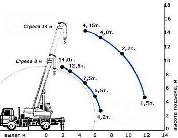 Фото с сайта http://www.armcrane.ru/crane14.html
