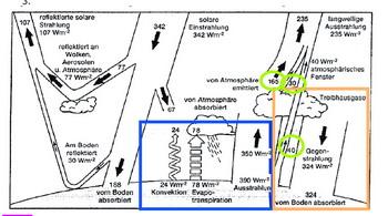 Рисунок 2: Это изображение из статьи Киля и Тренберта от 1997 года является иконой догмы о парниковом эффекте газа СО2. Оно показывает частично определенные, частично рассчитанные тепловые и лучистые потоки в атмосфере. Нанесенная нами синим цветом рамка, обозначает предполагаемое излучение тепла в атмосферу, коричневая - предполагаемое «противоизлучение», а зелёные круги обозначают излучения в космическое пространство. График: Киля и Тренберт (1997), любезно предоставленный Клаусом Eрмеке. Фото с сайта epochtimes.de