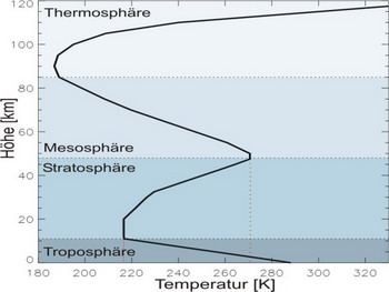 Рисунок 3: Дифференциация температур атмосферы, схематична. Тропосфера, в которой разыгрываются все метеорологические явления, составляет в тропиках толщину до 17 километров, но на полюсах зимой только 6-7 км. Рисунок: IUP Bremen