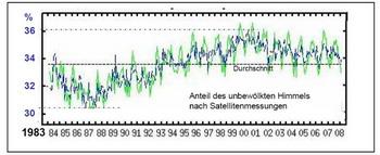 Рисунок 5: (Нажмите на картинку, чтобы увеличить). Разогревшаяся земли - благодаря голубому небу! В 1980-х и 90-х годах облачный покров снизился, доля «голубого неба» увеличилась почти на 19 процентов! Однако с 2002 года облачность снова увеличивается. А результат?  - «Изменение климата берет перерыв!» Рисунок: http://isccp.giss.nasa.gov/index.html (график отражен автором, масштаб пересчитан на «голубое небо»).