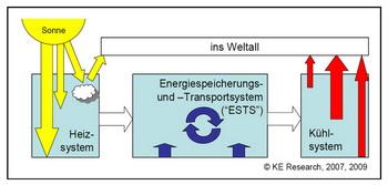 Рисунок 2: Энергетический баланс Земли (схематическая модель ролей). Системы отопления регулирует поставки энергии от Солнца к Земле. Система охлаждения способствует излучению в космос. Все «внутренние» процессы переноса энергии мы рассматриваем как часть системы хранения и транспортировки энергии (СХТЭ). Рисунок: KE Research