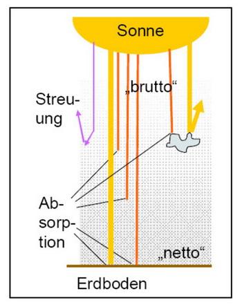 Рисунок 4: Система отопления земли. Рассеяние, отражения и поглощения уменьшают излучение на поверхности. Изображение: KE Research