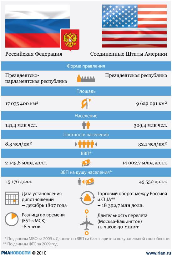 Россия-США: отношения стран
