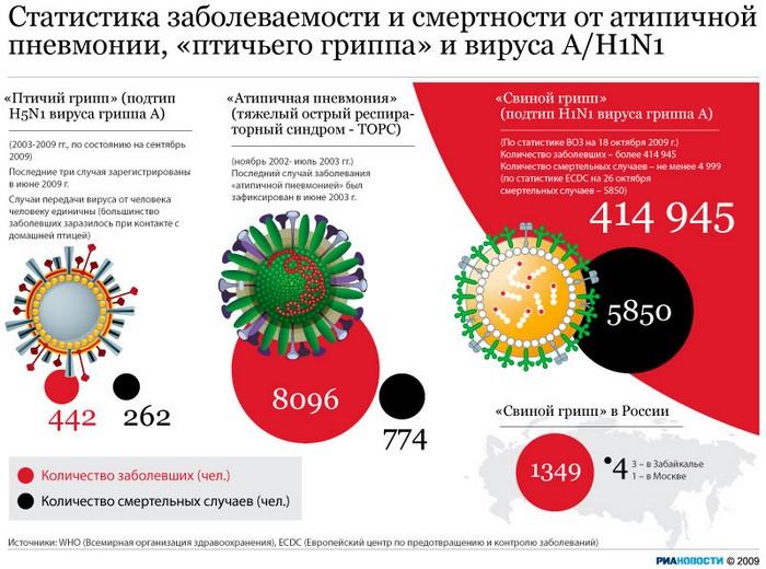 Статистика заболеваемости и смертности от атипичной пневмонии, «птичьего гриппа» и вируса А/H1N1