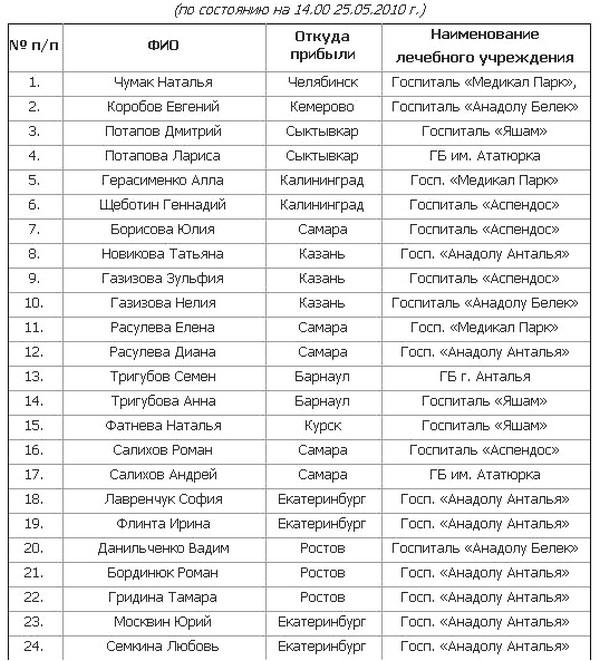 Список выживших в ДТП в Республике Турция (по состоянию на 14.00 25.05.2010 г.). Фото с mchs.gov.ru