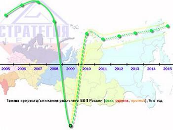 Темпы прироста реального ВВП России в процентах. График с strategy-center.ru