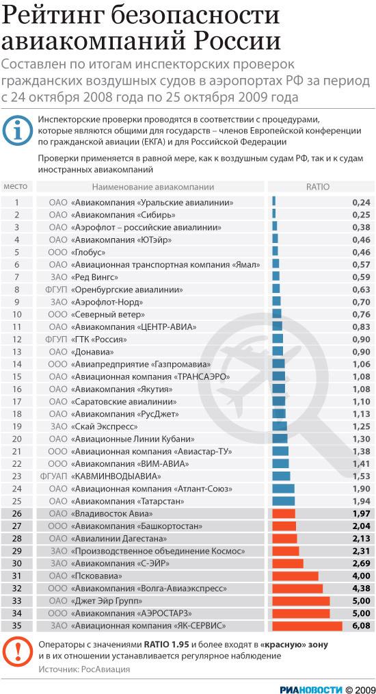 Рейтинг безопасности авиакомпаний России
