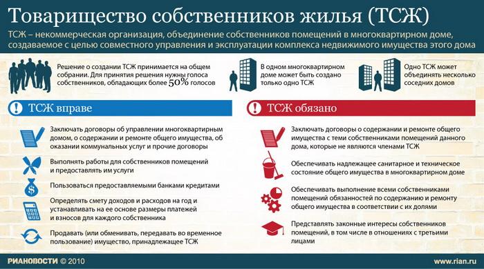Товарищество собственников жилья (ТСЖ)