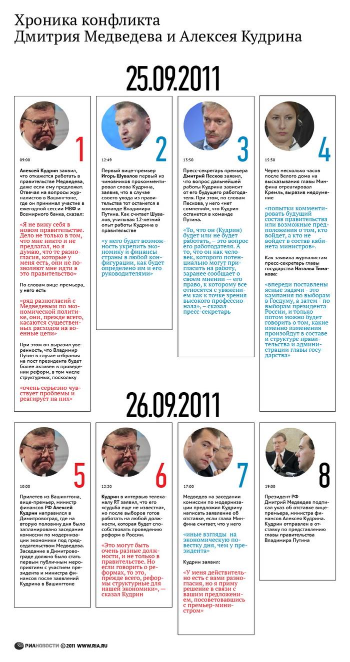 Хроника конфликта Дмитрия Медведева и Алексея Кудрина