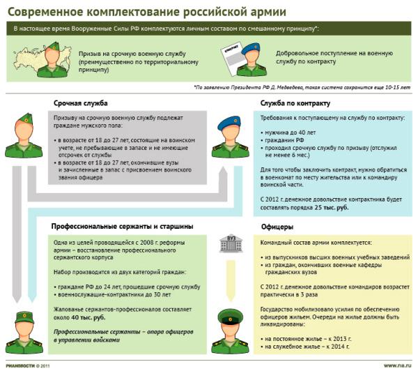 Современное комплектование российской армии