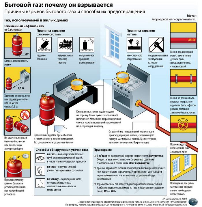 Бытовой газ: почему он взрывается