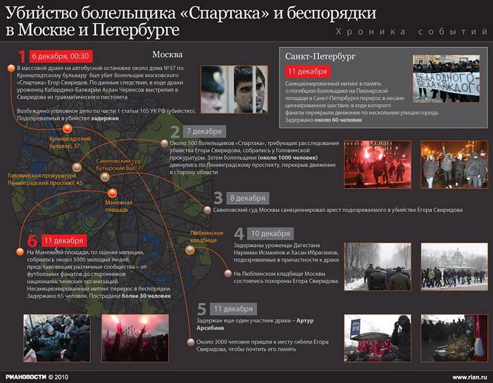 Убийство болельщика «Спартака» и беспорядки в Москве и Петербурге