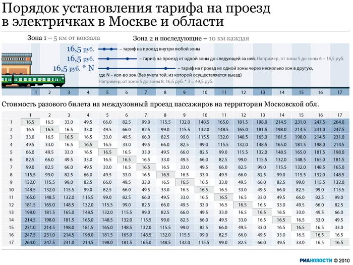 Порядок установления тарифа на проезд в электричках в Москве и области