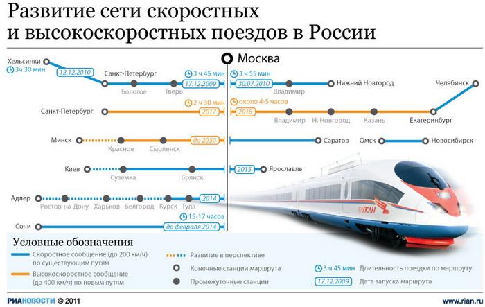 Развитие сети скоростных и высокоскоростных поездов в России.