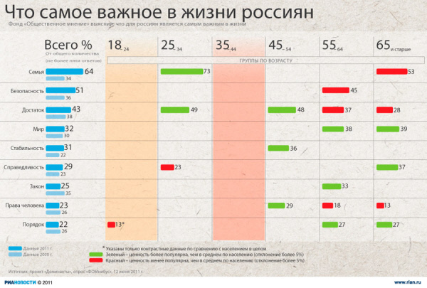 Что самое важное в жизни россиян