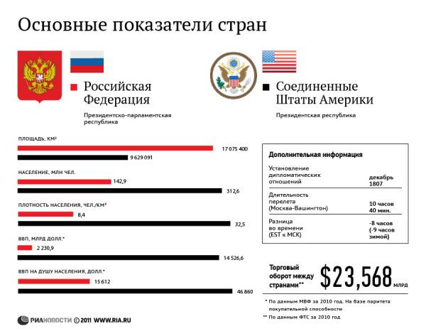Россия и США: основные показатели стран.
