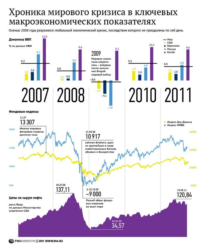 Хроника мирового кризиса в ключевых макроэкономических показателях.