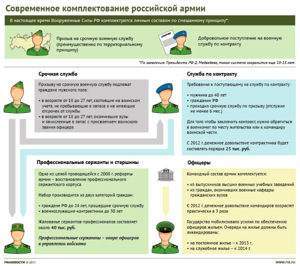 Современное комплектование российской армии.