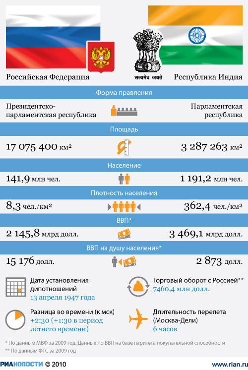Россия - Индия: отношения стран.