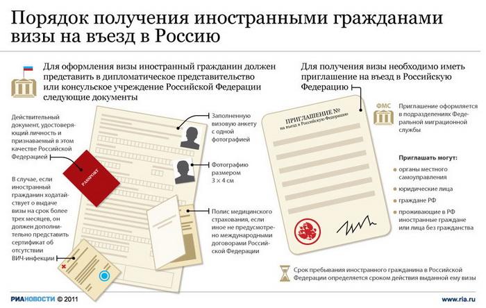 Порядок получения иностранными гражданами визы на въезд в Россию