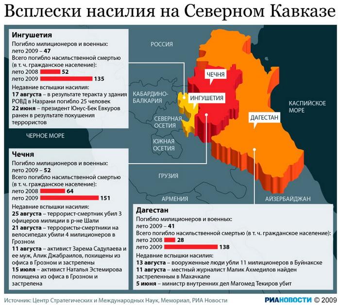 Всплески насилия на Северном Кавказе