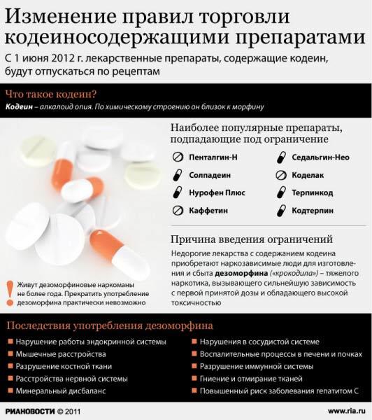 Изменение правил торговли кодеиносодержащими препаратами