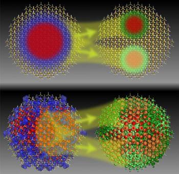 Иллюстрация многоэкситонной генерации. Предполагается, что электрон, поглотивший световую энергию, может передать её одно- и более валентным электронам, которые, в результате, перескакивают запрещённую зону квантовой точки. Это может привести к рождению сразу нескольких экситонов (связанных пар электрон-дырка) от одного поглощённого фотона. Верхнее изображение показывает концептуальное версию идеи, а нижнее показывает фактические экситон и би-экситон с использованием той же цветовой гаммы. (Courtesy of Mark T. Lusk, Department of Physics, Colorado School of Mines)