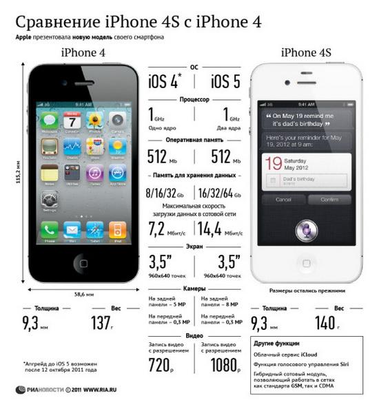 Сравнение iPhone 4S с iPhone 4