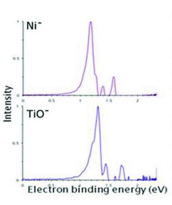 Диаграмма пика энергии молекулы моноксида титана, которая похожа на энергию атома никеля. Фото с сайта epochtimes.ru