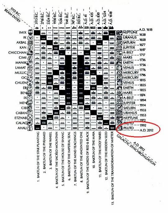 Древняя цивилизация Майя. Великий цикл и Галактическая синхронизация. Фото с сайта: pureinsight.ru