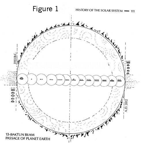 Древняя цивилизация Майя. Великий цикл и Галактический луч. Фото с сайта: pureinsight.ru