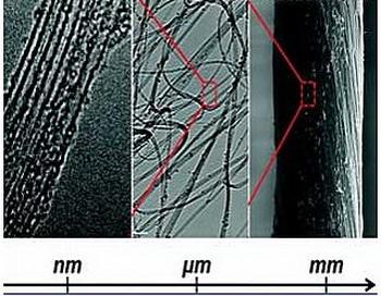 Создано уникальное волокно крепче Кевлара. Фото с сайта: globalscience.ru
