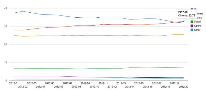 Статистика StatCounter за 2012