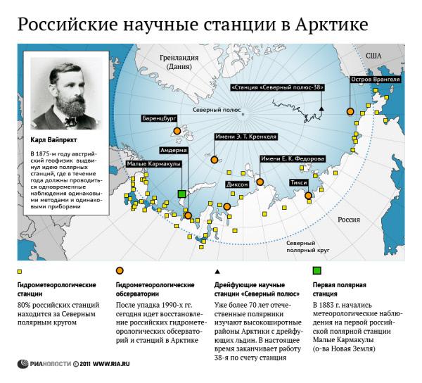 Российские научные станции в Арктике.