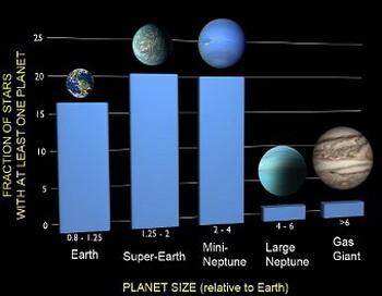 Каждому человеку своя экзопланета! А это система распределения типов экзопланет в данных