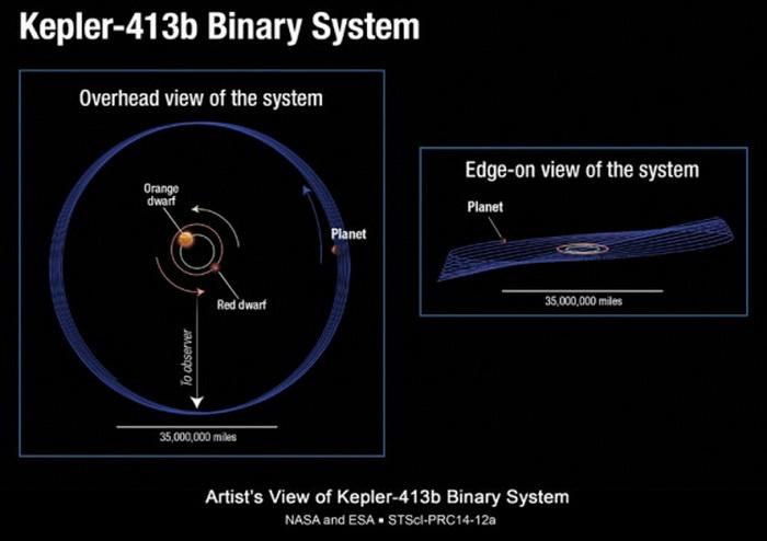 Эта иллюстрация показывает необычную орбиту недавно найденной планетыKepler-413b, движущейся вокруг пары оранжевого и красного карликов. Фото: NASA