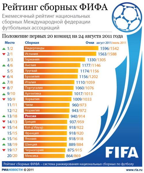 Рейтинг сборных ФИФА