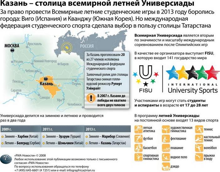 Казань – столица всемирной летней Универсиады